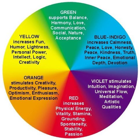 Colors And Their Moods color meanings & symbolism | spiritual meaning of colors